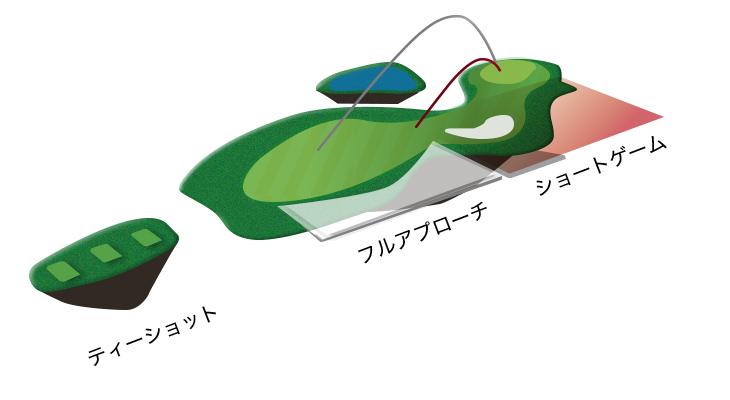 ゴルフボールフィッティング 「Green to Tee」